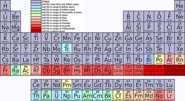 How to Memorize Periodic Table